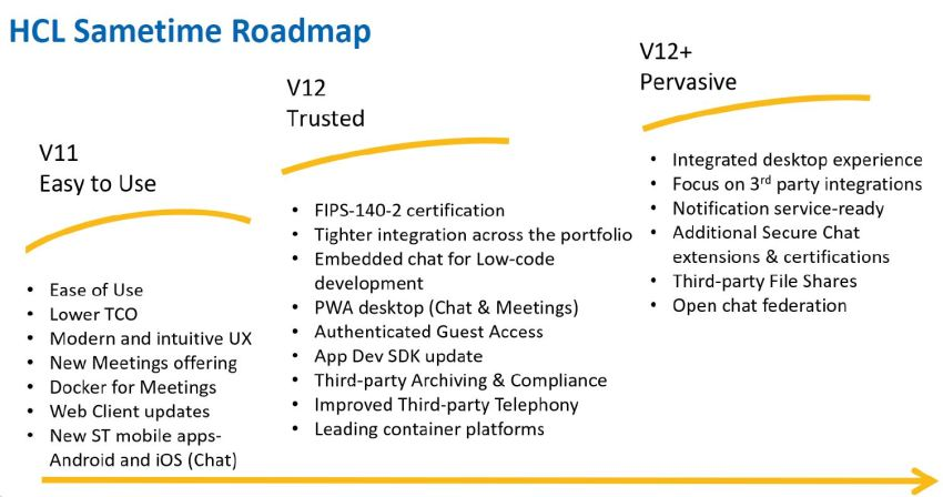 HCL Sametime Roadmap